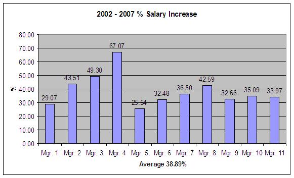 salary comparison by job and city